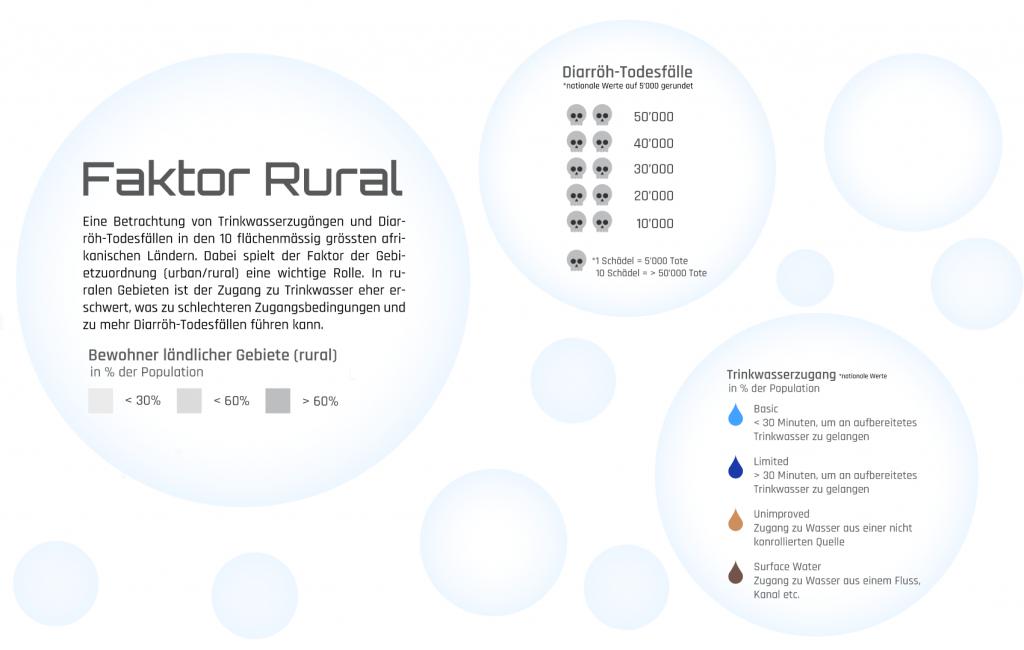 Faktor Rural