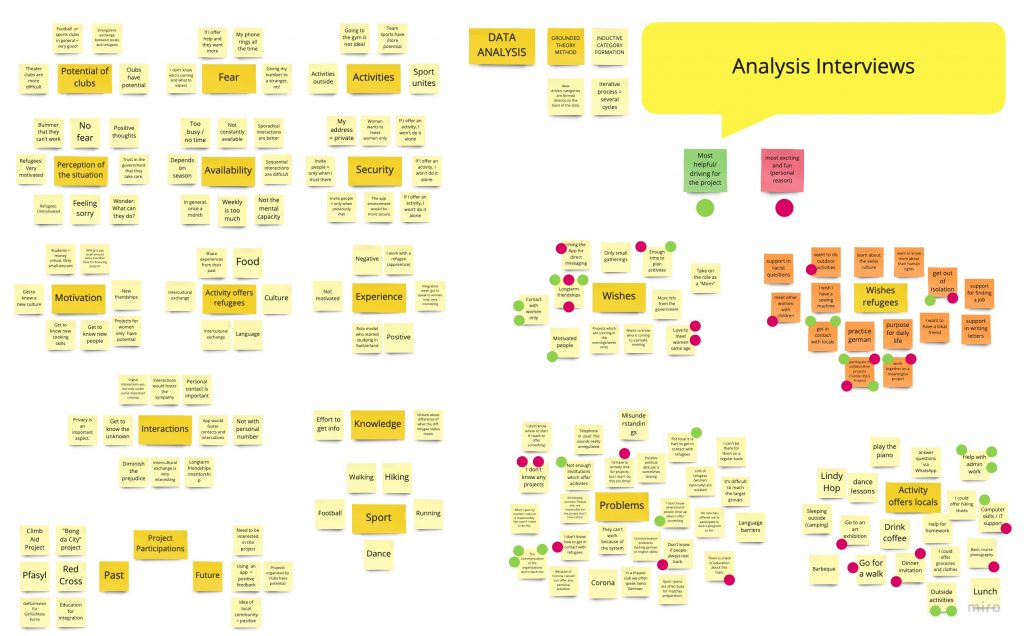 Affinity mapping and clustering of the categories which were created by the transcribed interviews.